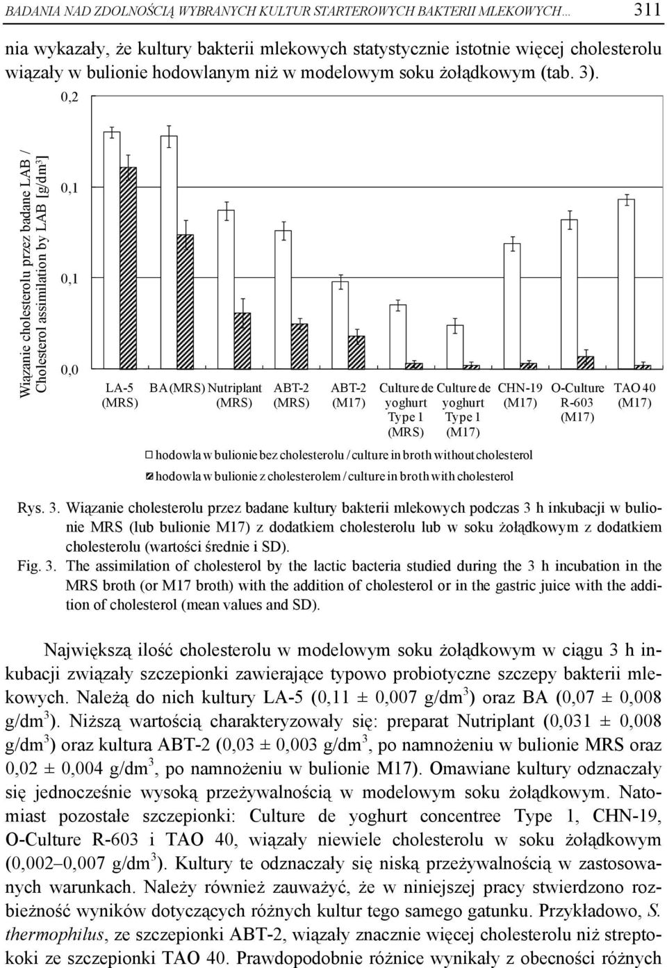 0,2 Wiązanie cholesterolu przez badane LAB / Cholesterol assimilation by LAB [g/dm 3 ] 0,1 0,1 0,0 LA-5 BA Nutriplant Culture de yoghurt Type 1 Culture de yoghurt Type 1 CHN-19 O-Culture R-603 TAO 40