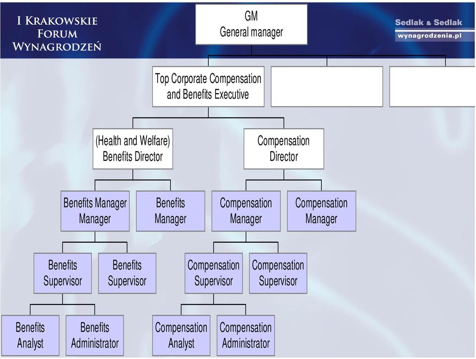 Manager Compensation Manager Benefits Supervisor Benefits Supervisor Compensation Supervisor