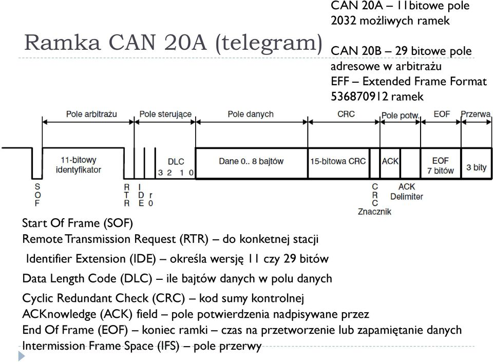 bitów Data Length Code (DLC) ile bajtów danych w polu danych Cyclic Redundant Check (CRC) kod sumy kontrolnej ACKnowledge (ACK) field pole