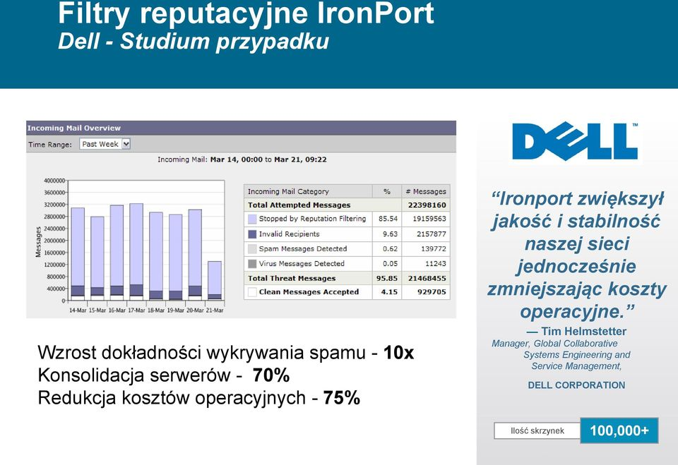 5 million messages per day scanned by IronPort AntiSpam Replaced 68 servers with 8 IronPort appliances Wzrost dokładności wykrywania spamu - 10x Konsolidacja serwerów - 70% Redukcja