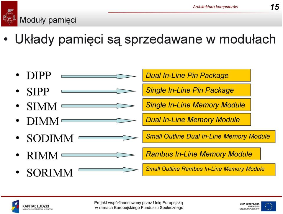 In-Line Memory Module Dual In-Line Memory Module Small Outline Dual In-Line