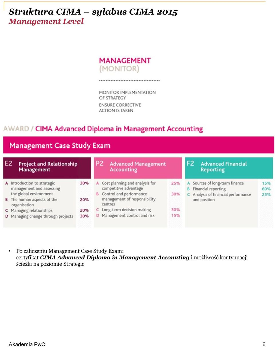 certyfikat CIMA Advanced Diploma in Management