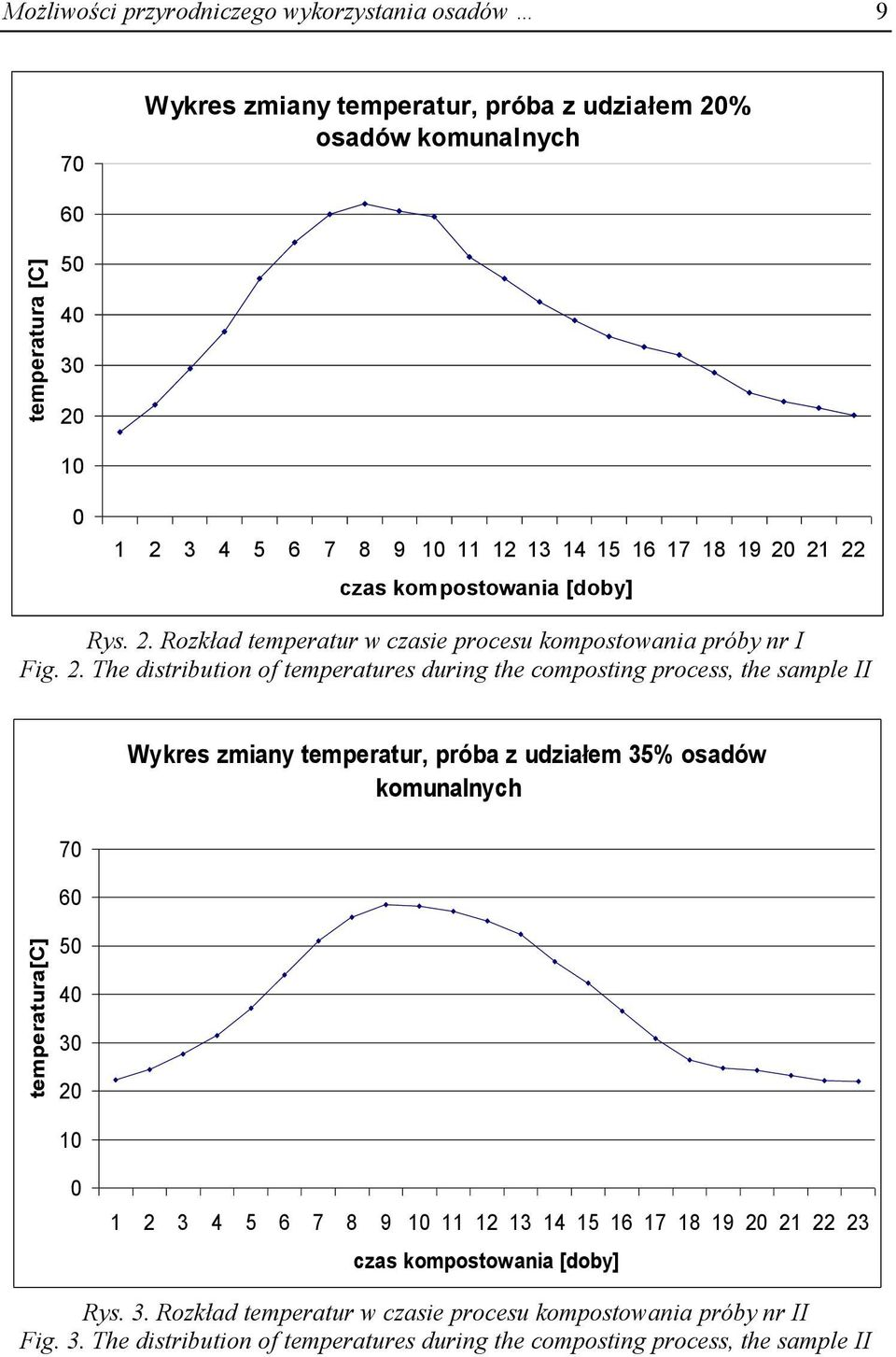 21 22 czas kompostowania [doby] Rys. 2. Rozkład temperatur w czasie procesu kompostowania próby nr I Fig. 2. The distribution of temperatures during the composting process, the sample