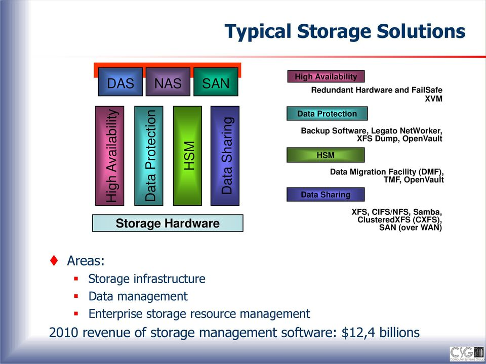 (DMF), TMF, OpenVault Data Sharing Storage Hardware XFS, CIFS/NFS, Samba, ClusteredXFS (CXFS), SAN (over WAN) Areas: Storage