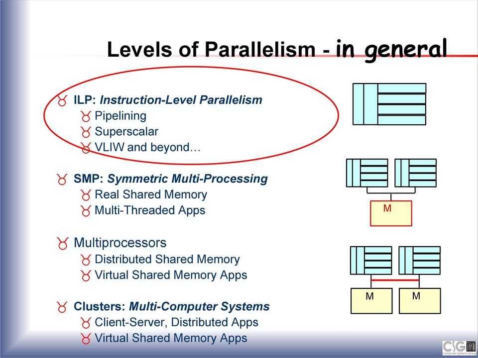 Multi-Threaded Apps M Multiprocessors Distributed Shared Memory Virtual Shared Memory