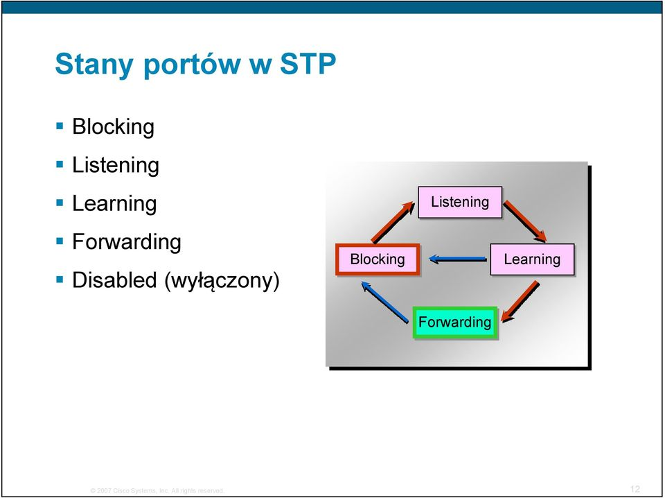 Blocking Listening Forwarding Learning