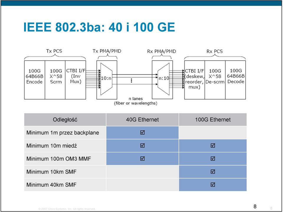 Ethernet Minimum 1m przez backplane Minimum 10m