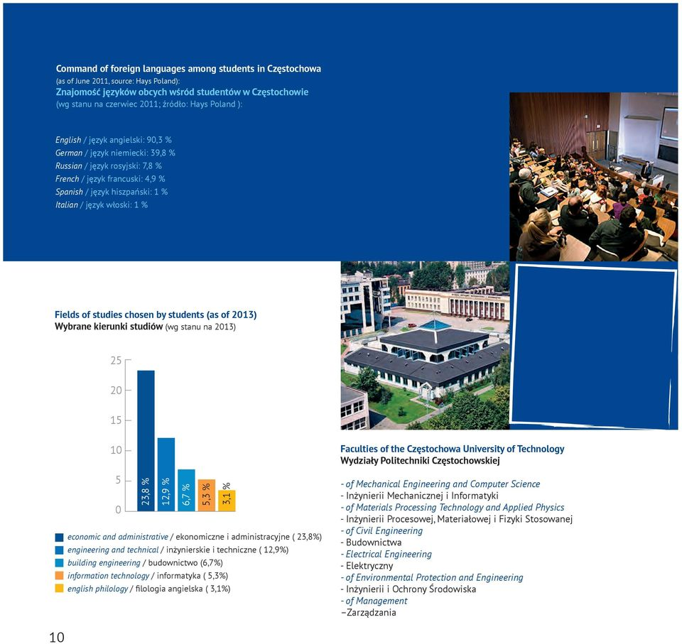 % Fields of studies chosen by students (as of 2013) Wybrane kierunki studiów (wg stanu na 2013) 25 20 15 10 5 0 23,8 % 12,9 % 6,7 % 5,3 % 3,1 % economic and administrative / ekonomiczne i