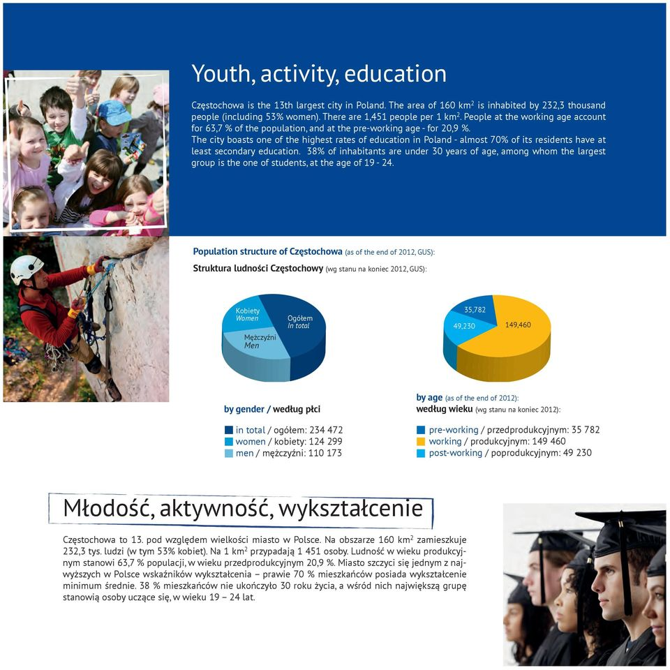 The city boasts one of the highest rates of education in Poland - almost 70% of its residents have at least secondary education.
