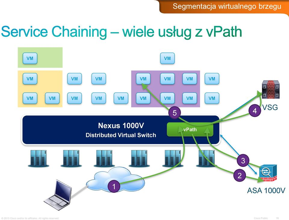 Distributed Virtual Switch vpath 1 2 3 ASA 1000V 2013