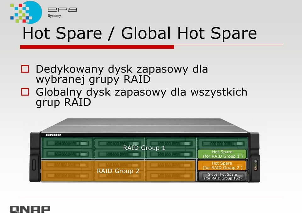 RAID RAID Group 2 RAID Group 1 Hot Spare (for RAID Group 1 )
