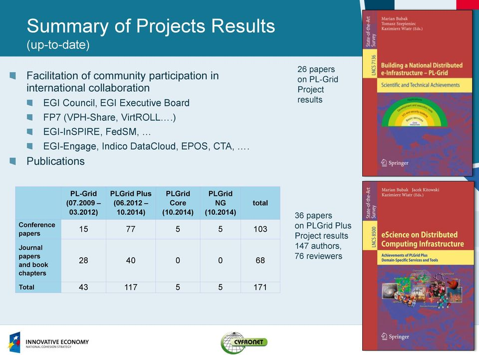 Publications 26 papers on PL-Grid Project results Conference papers Journal papers and book chapters PL-Grid (07.2009 03.