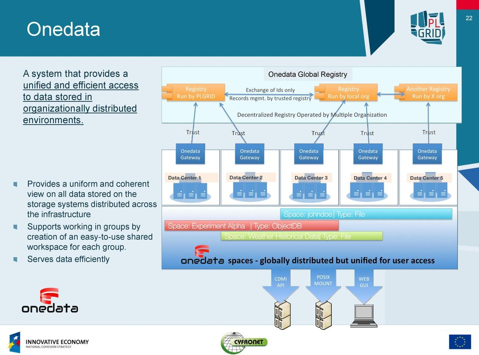 Onedata Global Registry Provides a uniform and coherent view on all data stored on the storage