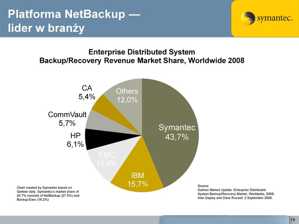 7% consists of NetBackup (27.5%) and Backup Exec (16.