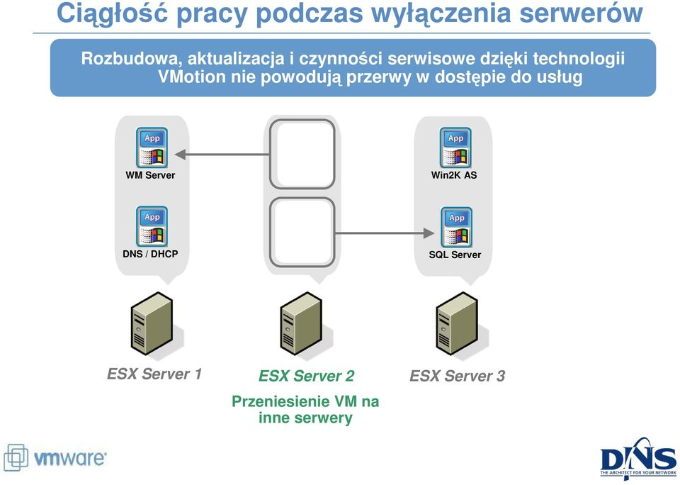 dostępie do usług WM Server WM Server Win2K AS DNS / DHCP SQL Server SQL