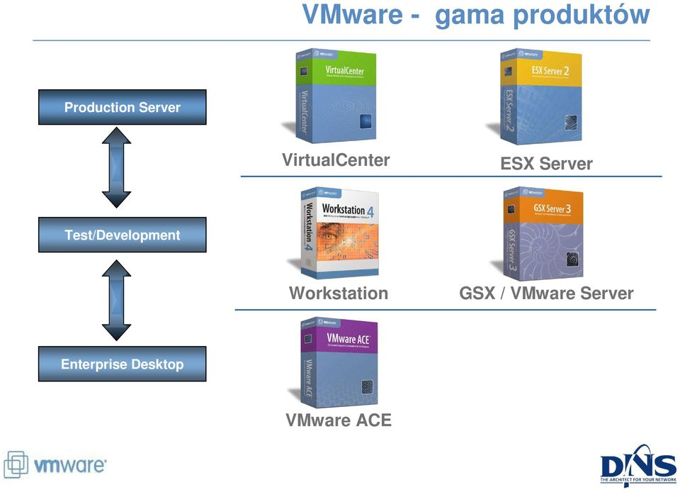 Test/Development Workstation GSX /