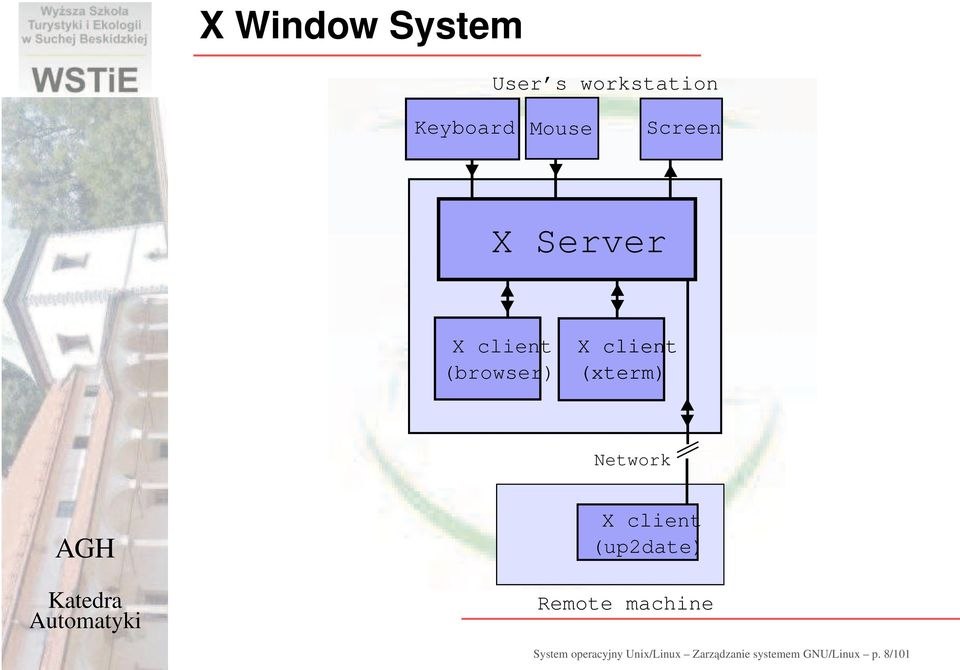Network X client (up2date) Remote machine System