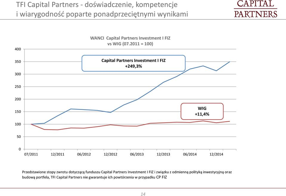 2011 = 100) Capital Partners Investment I FIZ +249,3% 250 200 150 WIG +11,4% 100 50 0 07/2011 12/2011 06/2012 12/2012 06/2013