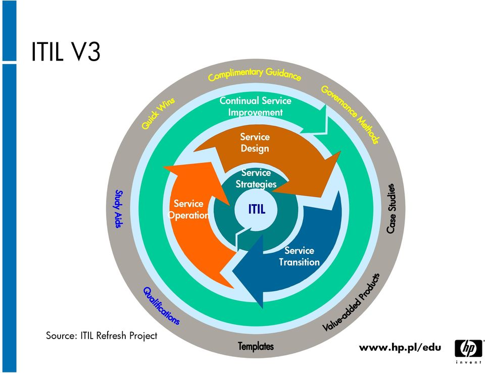 Service Strategies Service Operation ITIL
