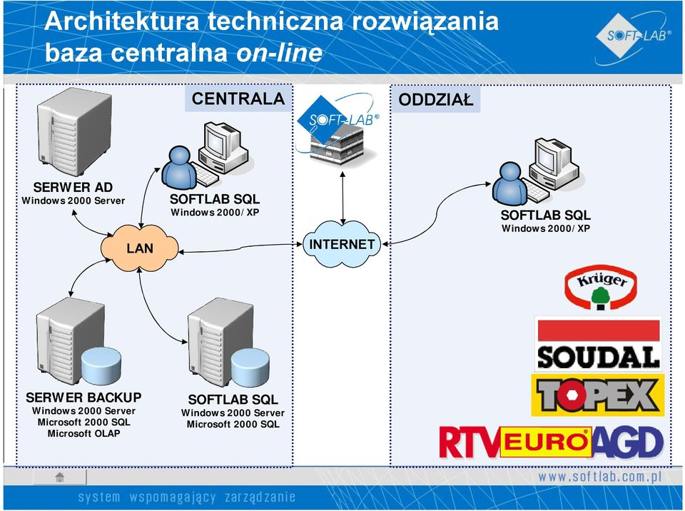 INTERNET SOFTLAB SQL Windows 2000/XP SERWER BACKUP Windows 2000 Server