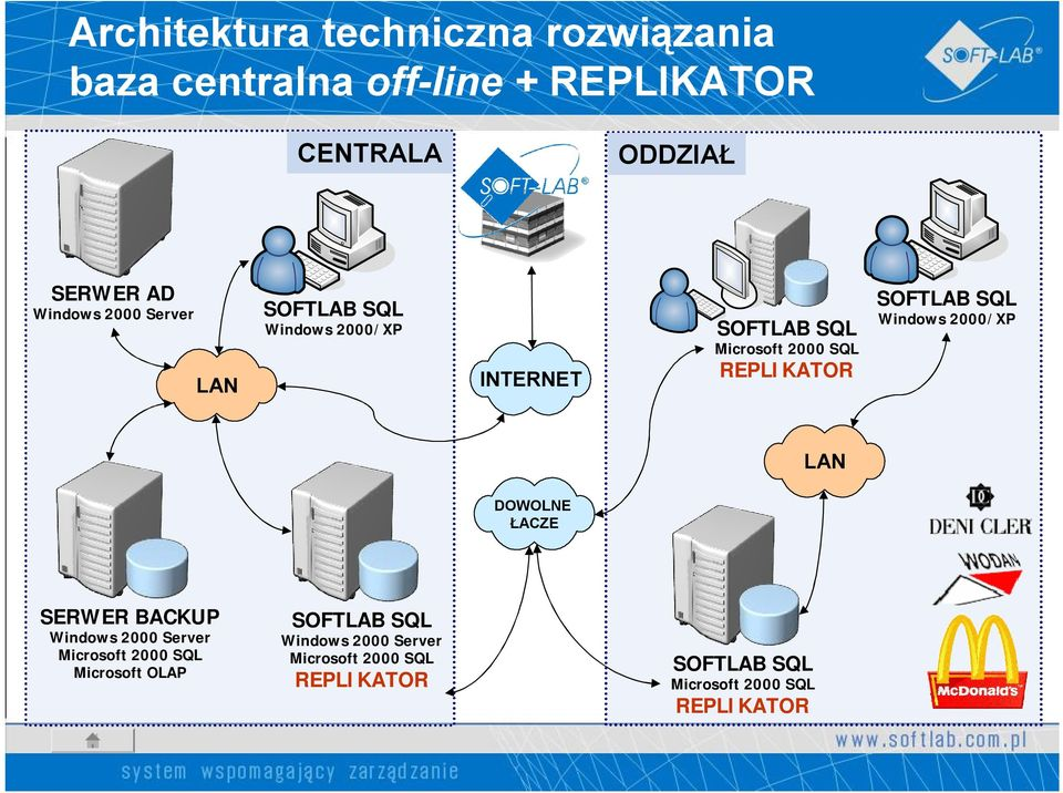 SOFTLAB SQL Windows 2000/XP LAN DOWOLNE ŁACZE SERWER BACKUP Windows 2000 Server Microsoft 2000 SQL