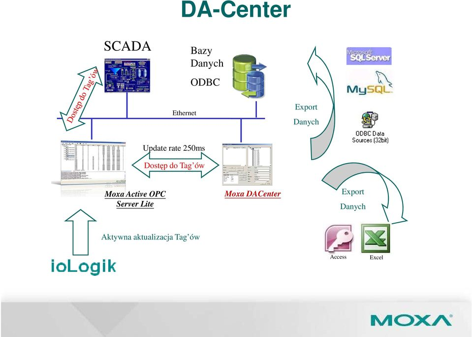 ów Moxa Active OPC Server Lite Moxa DACenter