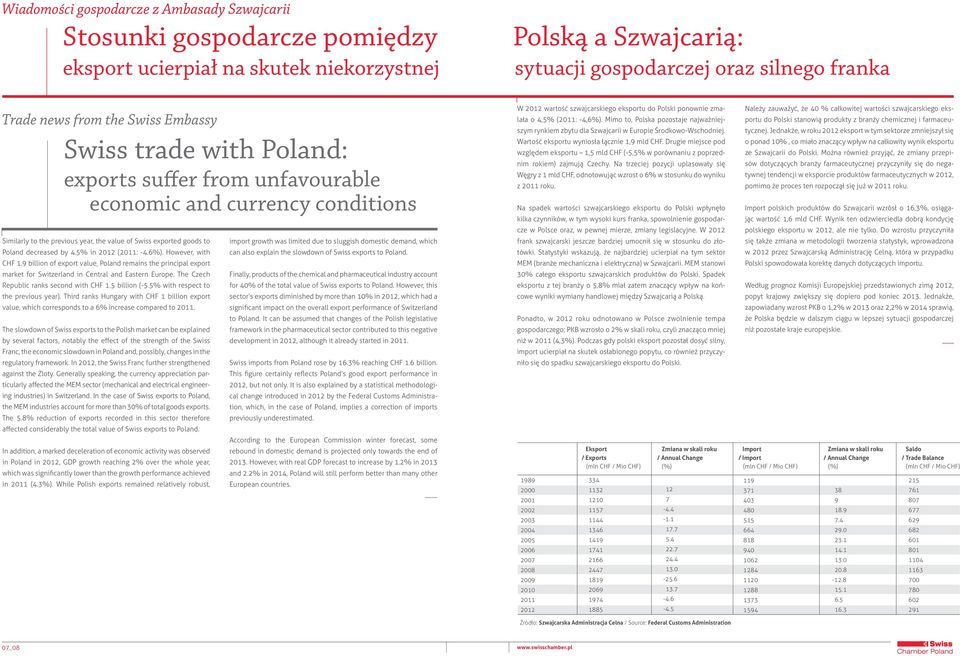 5% in 2012 (2011: -4.6%). However, with CHF 1.9 billion of export value, Poland remains the principal export market for Switzerland in Central and Eastern Europe.