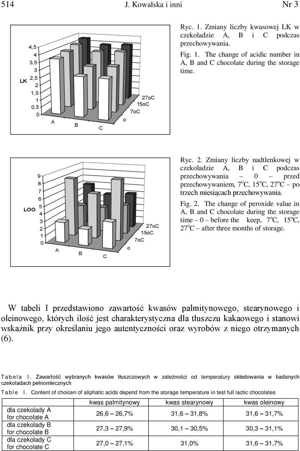 Fig. 2. The change of peroxide value in A, B and C chocolate during the storage time 0 before the keep, 7 o C, 15 o C, 27 o C after three months of storage.