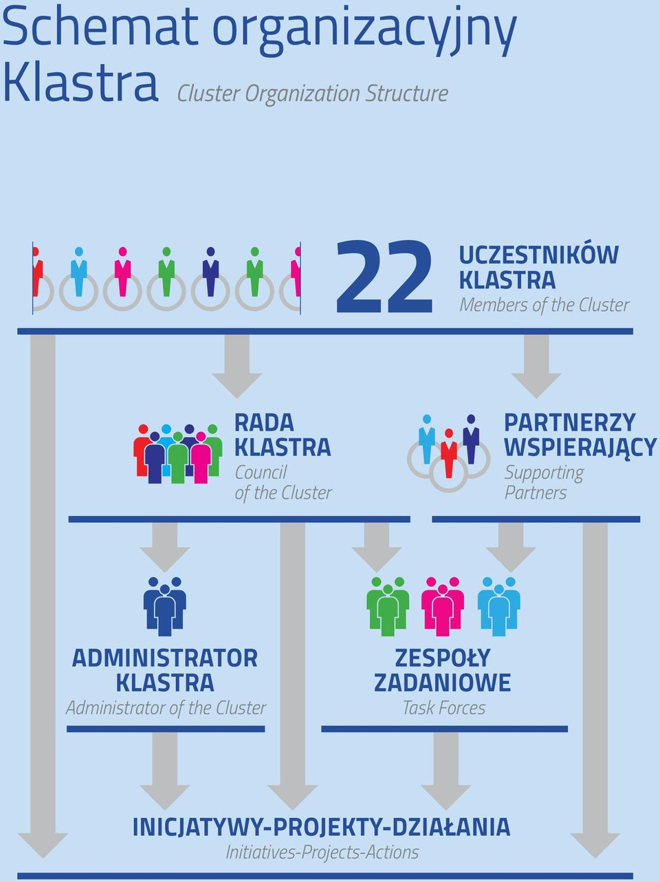 WSPIERAJĄCY Supporting Partners ADMINISTRATOR KLASTRA Administrator of the