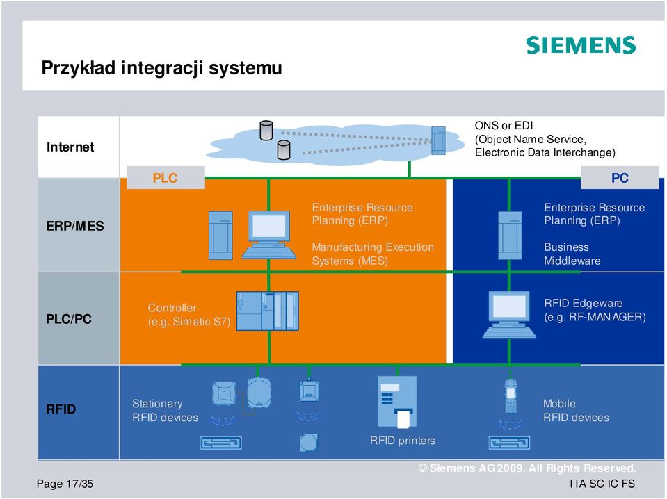 (MES) Enterprise Resource Planning (ERP) Business Middleware PLC/PC Controller (e.g. Simatic S7) RFID Edgeware (e.