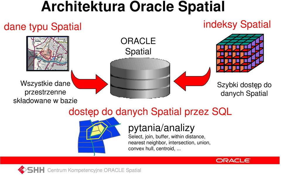 danych Spatial przez SQL pytania/analizy Select, join, buffer, within distance,