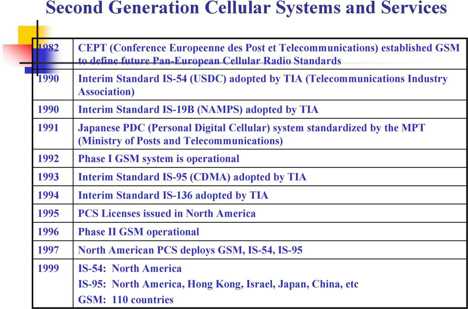 the MPT (Ministry of Posts and Telecommunications) 1992 Phase I GSM system is operational 1993 Interim Standard IS-95 (CDMA) adopted by TIA 1994 Interim Standard IS-136 adopted by TIA 1995 PCS