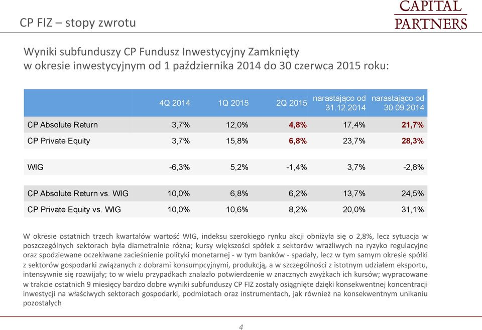 WIG 10,0% 6,8% 6,2% 13,7% 24,5% CP Private Equity vs.