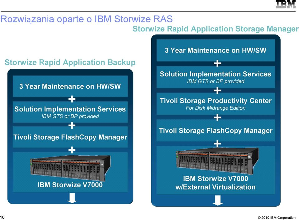 Maintenance on HW/SW + Solution Implementation Services IBM GTS or BP provided + Tivoli Storage Productivity Center For