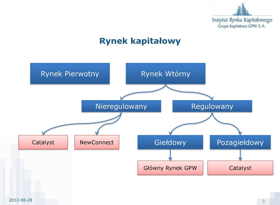 Catalyst NewConnect Giełdowy