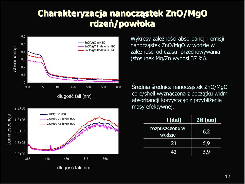0,1 Luminescencja 0 300 350 400 450 500 550 600 długość fali [nm] 2,E+06 ZnOMgO in H2O ZnOMgO 21 days in H2O 1,E+06 ZnOMgO 42 days in H2O 8,E+05 4,E+05 0,E+00 366 416