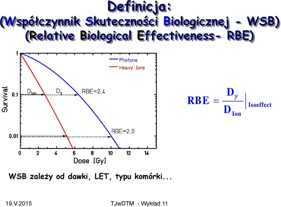 Effectiveness- RBE) RBE D D Ion
