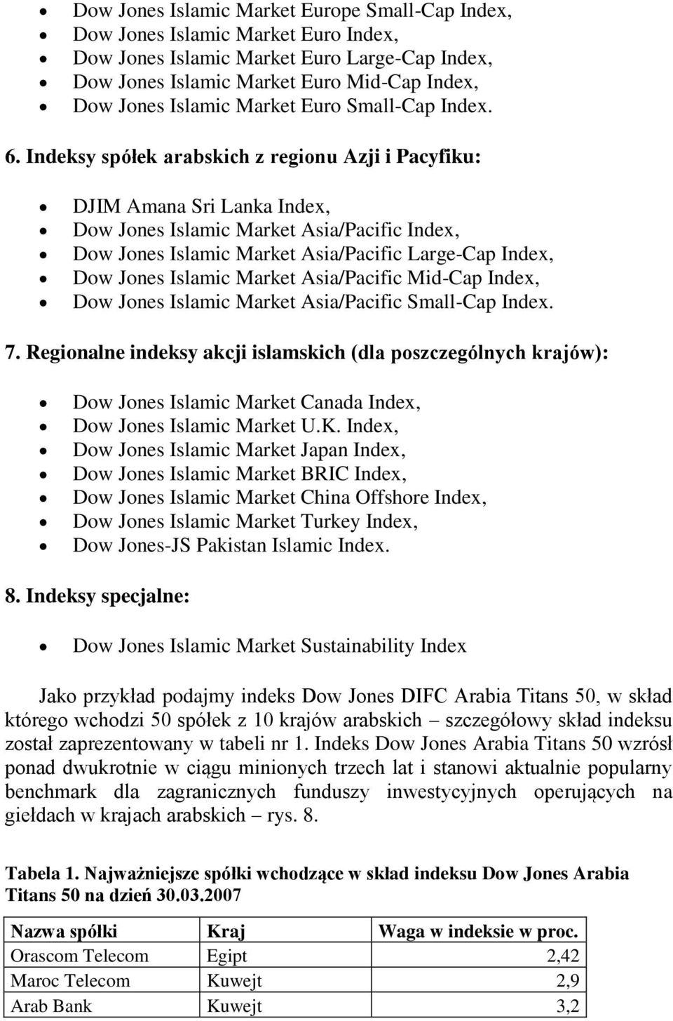 Indeksy spółek arabskich z regionu Azji i Pacyfiku: DJIM Amana Sri Lanka Index, Dow Jones Islamic Market Asia/Pacific Index, Dow Jones Islamic Market Asia/Pacific Large-Cap Index, Dow Jones Islamic