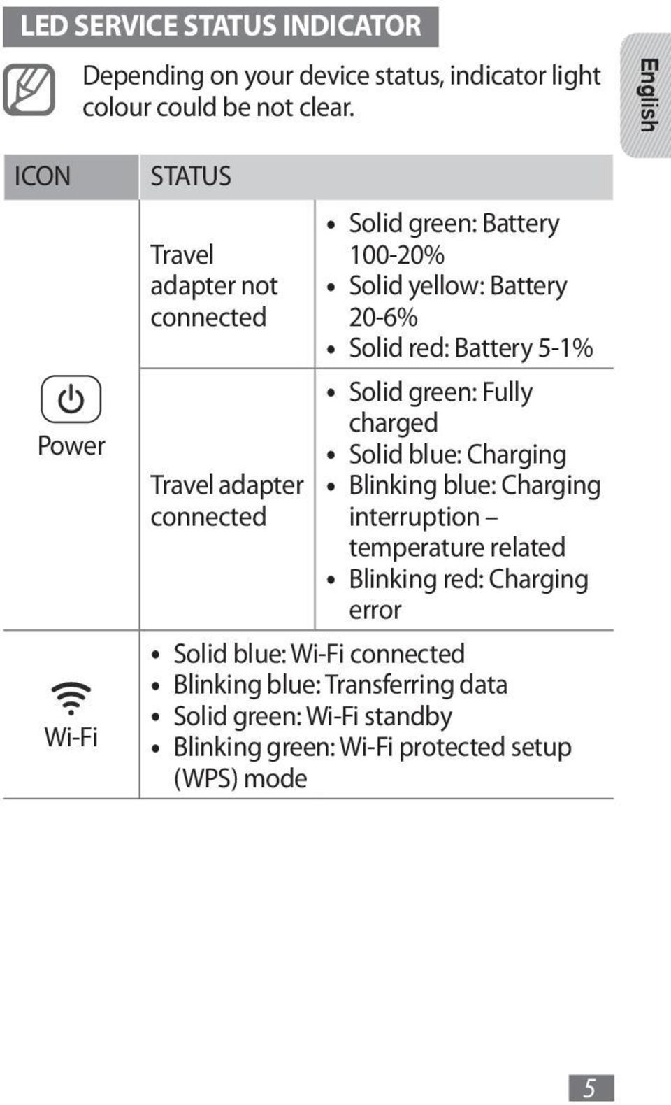 Battery 20-6% Solid red: Battery 5-1% Solid green: Fully charged Solid blue: Charging Blinking blue: Charging interruption temperature
