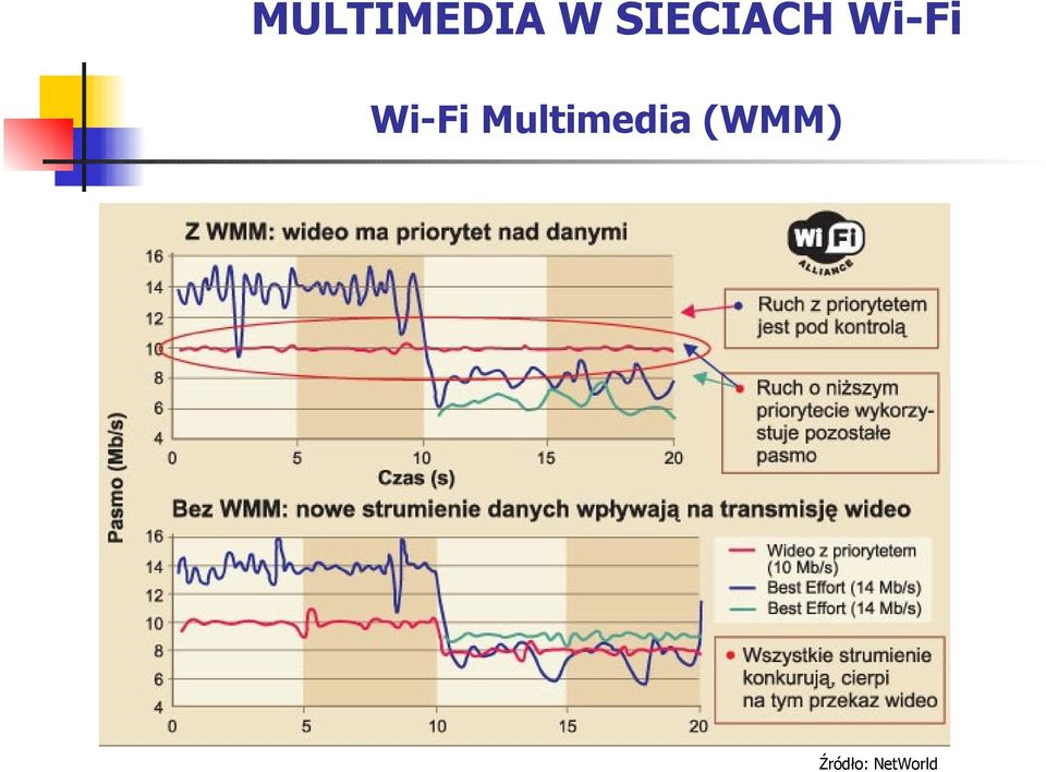 Wi-Fi Multimedia