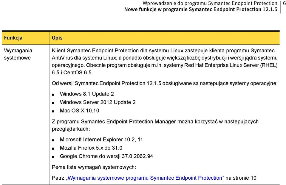 dystrybucji i wersji jądra systemu operacyjnego. Obecnie program obsługuje m.in. systemy Red Hat Enterprise Linux Server (RHEL) 6.5 i CentOS 6.5. Od wersji Symantec Endpoint Protection 12