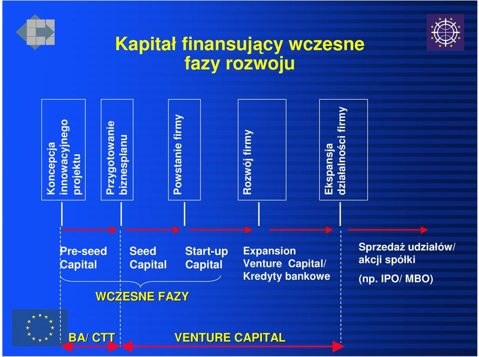 firmy Pre-seed Capital Seed Capital WCZESNE FAZY Start-up Capital Expansion