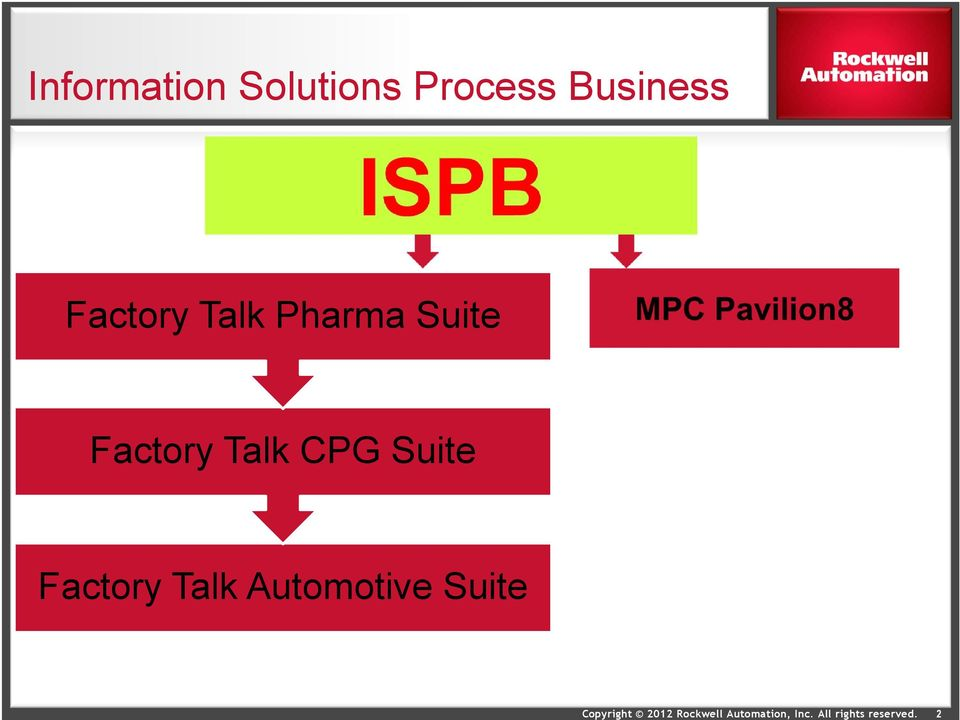Suite Factory Talk CPG Suite
