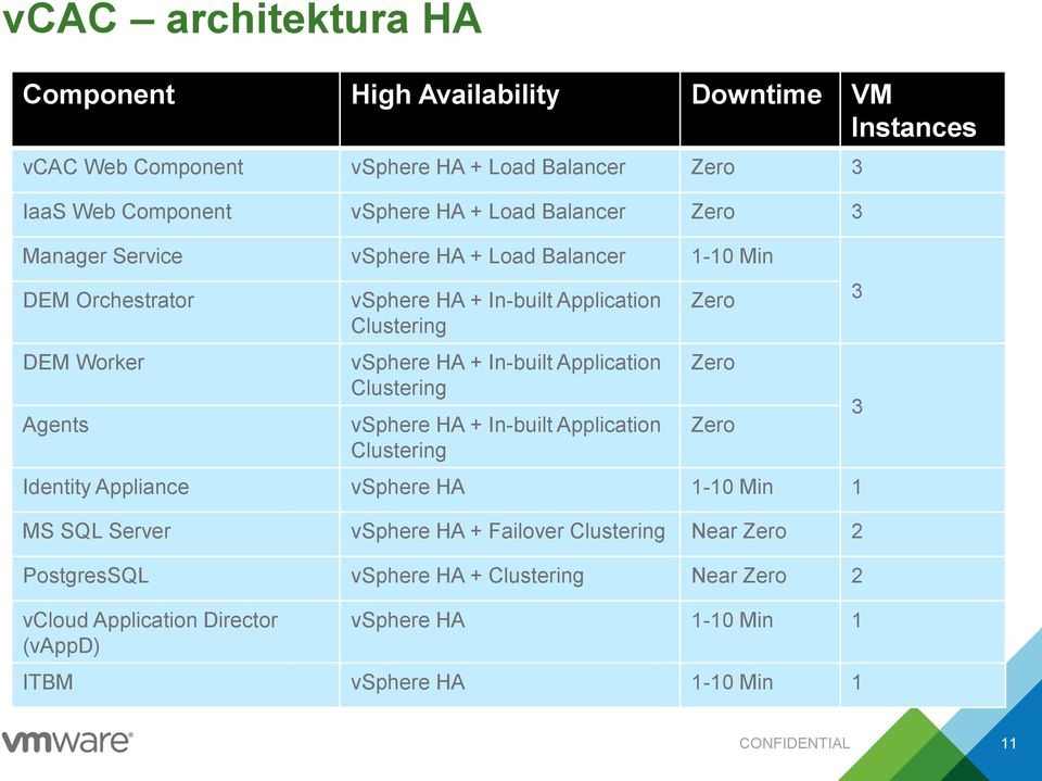 In-built Application Clustering vsphere HA + In-built Application Clustering Zero Zero Zero Identity Appliance vsphere HA 1-10 Min 1 MS SQL Server vsphere HA +
