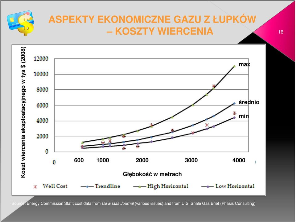 Głębokość w metrach Source: Energy Commission Staff; cost data from Oil &