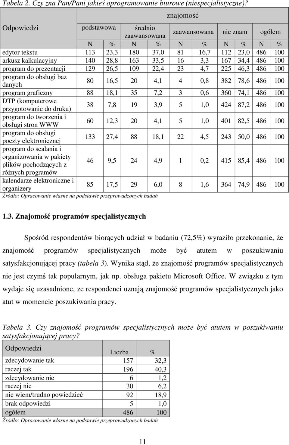 3,3 167 34,4 486 100 program do prezentacji 129 26,5 109 22,4 23 4,7 225 46,3 486 100 program do obsługi baz danych 80 16,5 20 4,1 4 0,8 382 78,6 486 100 program graficzny 88 18,1 35 7,2 3 0,6 360