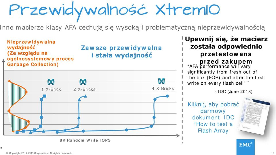 odpowiednio przetestowana przed zakupem AFA performance will vary significantly from fresh out of the box (FOB) and after the first write on every flash
