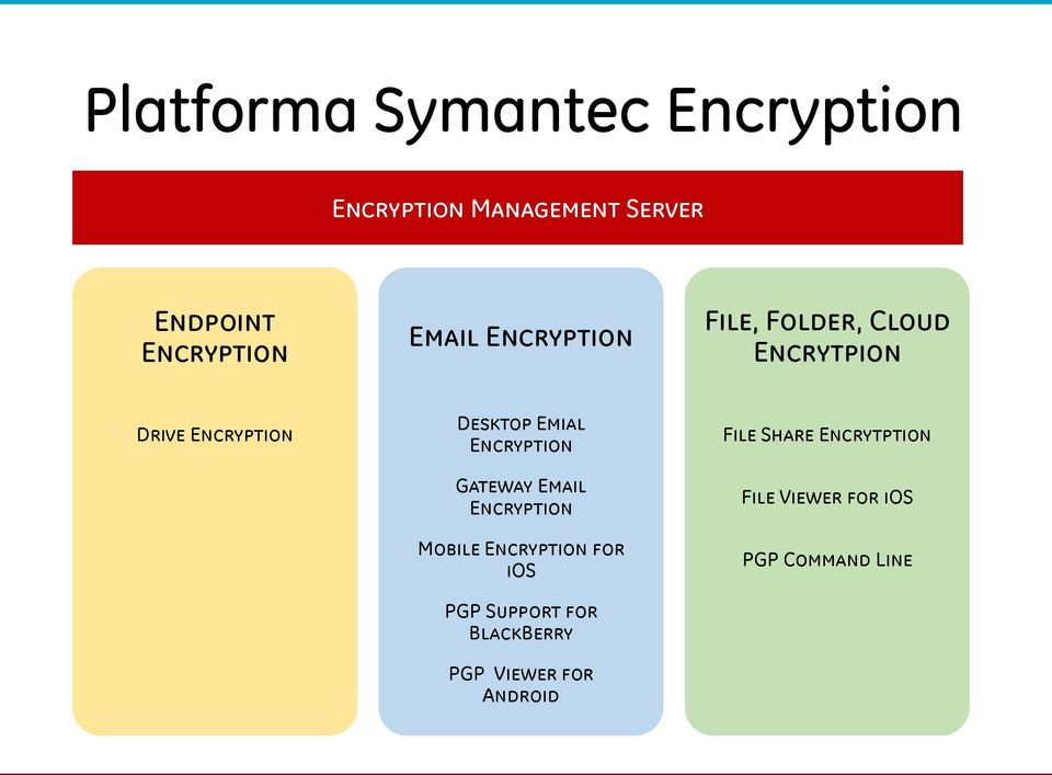 Encryption Gateway Email Encryption Mobile Encryption for ios PGP Support for