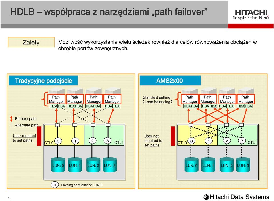 Tradycyjne podejście Primary path Alternate path User required to set paths cie AMS2x00 Path Path Standard setting Path Path Path Path Manager Manager