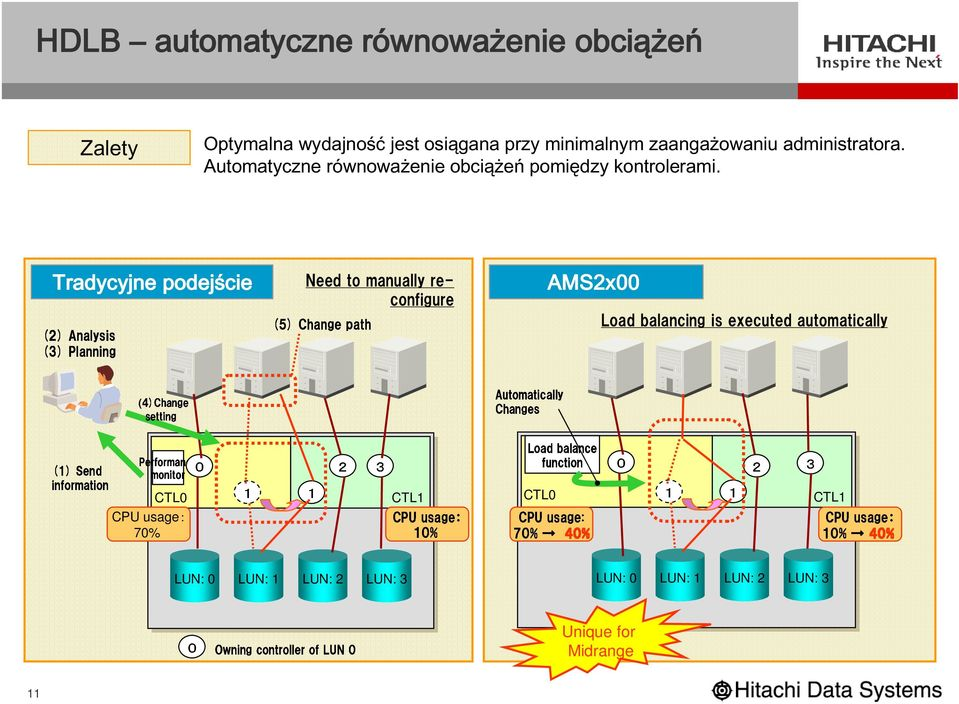 (2) Analysis Tradycyjne Need to manually reconfigure (4)Change podejście Automatically AMS2x00 (1) information Send Performance monitor 1 1 2 Changes Load